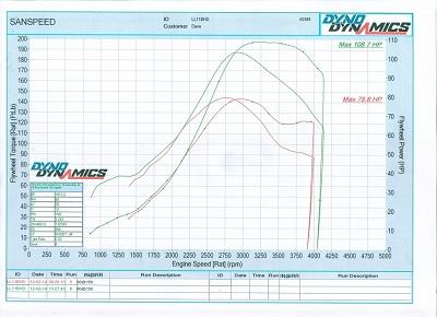 Suzuki Swift Dyno Graph
